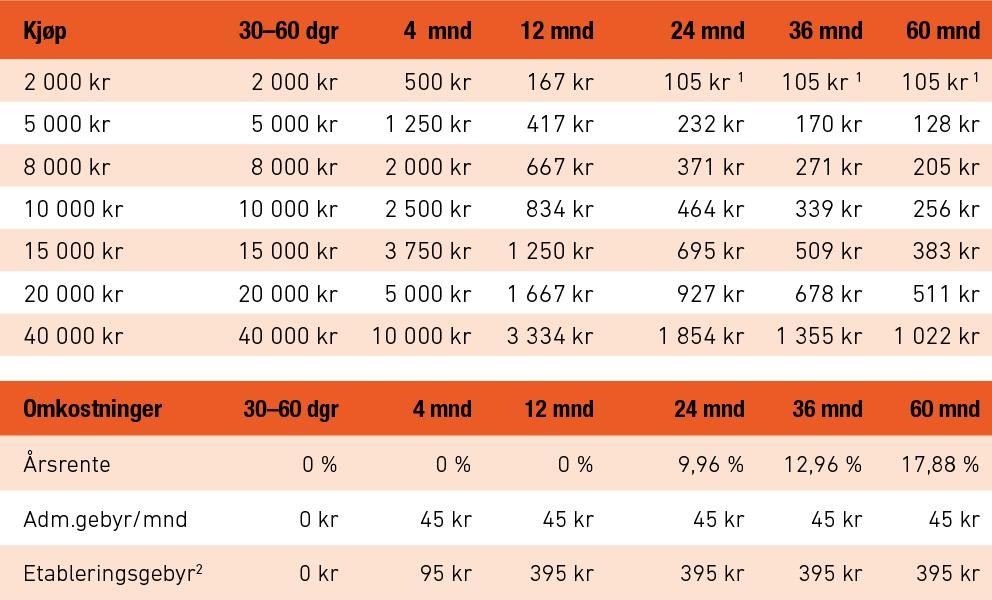 dekk1-kort-tabell1